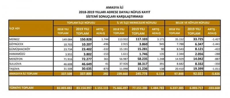 Amasya Toplam Nüfusu 337 bin 800'e Yükseldi