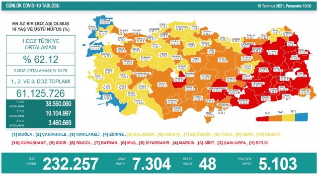 Amasya'da aşılama oranı yüzde 73,6 oldu